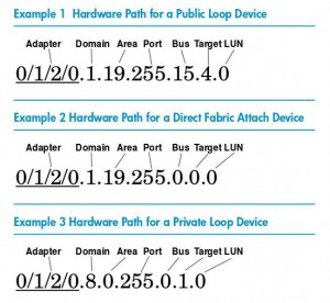 HW putanje na HP UX 11