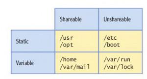 linux+folders
